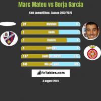 Marc Mateu vs Borja Garcia h2h player stats