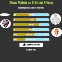 Marc Mateu vs Cristian Rivera h2h player stats