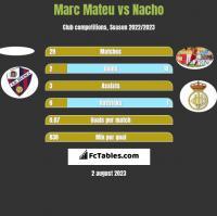 Marc Mateu vs Nacho h2h player stats
