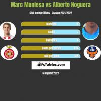 Marc Muniesa vs Alberto Noguera h2h player stats
