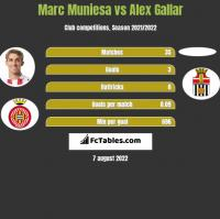 Marc Muniesa vs Alex Gallar h2h player stats