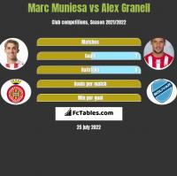 Marc Muniesa vs Alex Granell h2h player stats