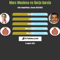 Marc Muniesa vs Borja Garcia h2h player stats