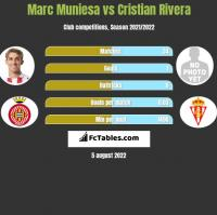 Marc Muniesa vs Cristian Rivera h2h player stats