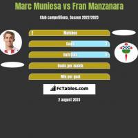 Marc Muniesa vs Fran Manzanara h2h player stats
