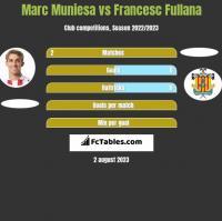 Marc Muniesa vs Francesc Fullana h2h player stats