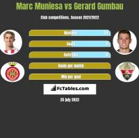 Marc Muniesa vs Gerard Gumbau h2h player stats