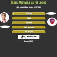 Marc Muniesa vs Ivi Lopez h2h player stats