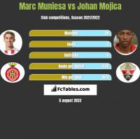 Marc Muniesa vs Johan Mojica h2h player stats