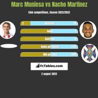 Marc Muniesa vs Nacho Martinez h2h player stats