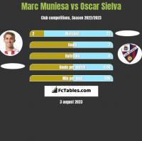 Marc Muniesa vs Oscar Sielva h2h player stats