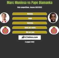 Marc Muniesa vs Pape Diamanka h2h player stats