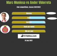 Marc Muniesa vs Ander Vidorreta h2h player stats