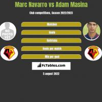 Marc Navarro vs Adam Masina h2h player stats