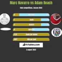 Marc Navarro vs Adam Reach h2h player stats
