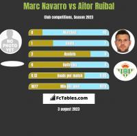 Marc Navarro vs Aitor Ruibal h2h player stats