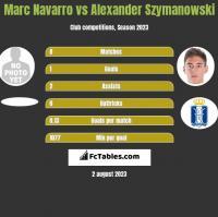 Marc Navarro vs Alexander Szymanowski h2h player stats