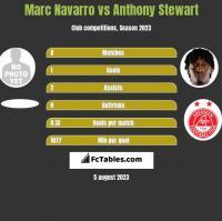 Marc Navarro vs Anthony Stewart h2h player stats