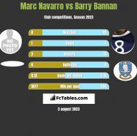 Marc Navarro vs Barry Bannan h2h player stats