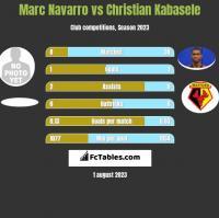 Marc Navarro vs Christian Kabasele h2h player stats