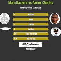 Marc Navarro vs Darius Charles h2h player stats