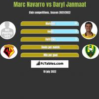 Marc Navarro vs Daryl Janmaat h2h player stats