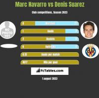 Marc Navarro vs Denis Suarez h2h player stats