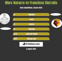 Marc Navarro vs Francisco Sierralta h2h player stats