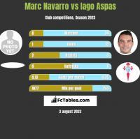 Marc Navarro vs Iago Aspas h2h player stats