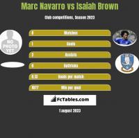 Marc Navarro vs Isaiah Brown h2h player stats