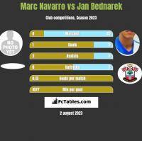 Marc Navarro vs Jan Bednarek h2h player stats