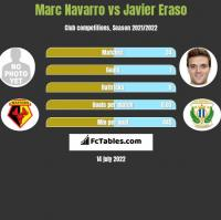 Marc Navarro vs Javier Eraso h2h player stats