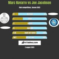 Marc Navarro vs Joe Jacobson h2h player stats