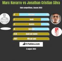 Marc Navarro vs Jonathan Cristian Silva h2h player stats