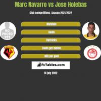 Marc Navarro vs Jose Holebas h2h player stats