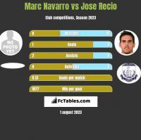 Marc Navarro vs Jose Recio h2h player stats