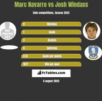 Marc Navarro vs Josh Windass h2h player stats
