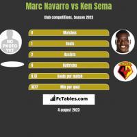Marc Navarro vs Ken Sema h2h player stats