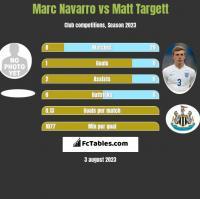 Marc Navarro vs Matt Targett h2h player stats