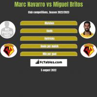 Marc Navarro vs Miguel Britos h2h player stats