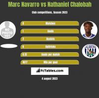 Marc Navarro vs Nathaniel Chalobah h2h player stats