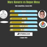 Marc Navarro vs Roque Mesa h2h player stats