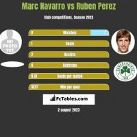 Marc Navarro vs Ruben Perez h2h player stats