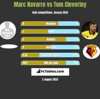 Marc Navarro vs Tom Cleverley h2h player stats