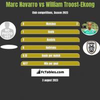 Marc Navarro vs William Troost-Ekong h2h player stats