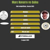 Marc Navarro vs Quina h2h player stats