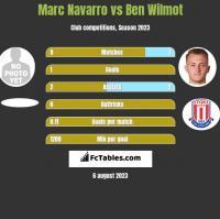 Marc Navarro vs Ben Wilmot h2h player stats
