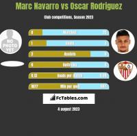 Marc Navarro vs Oscar Rodriguez h2h player stats