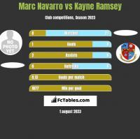 Marc Navarro vs Kayne Ramsey h2h player stats