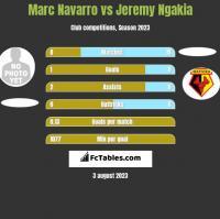 Marc Navarro vs Jeremy Ngakia h2h player stats